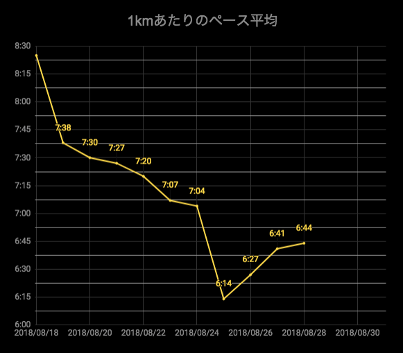 f:id:yutochiba:20180828143251p:plain