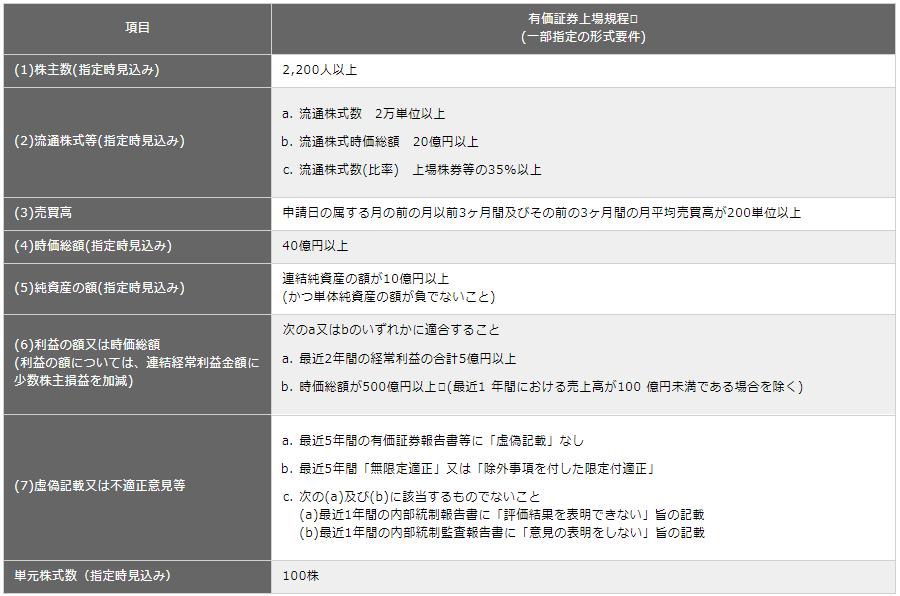 f:id:yutori1oku:20170930162554p:plain