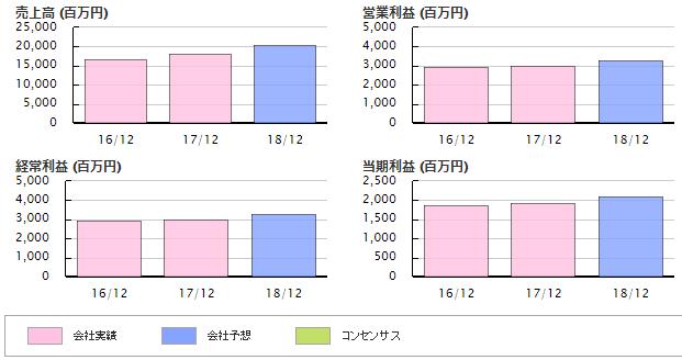 f:id:yutori1oku:20180504095654p:plain