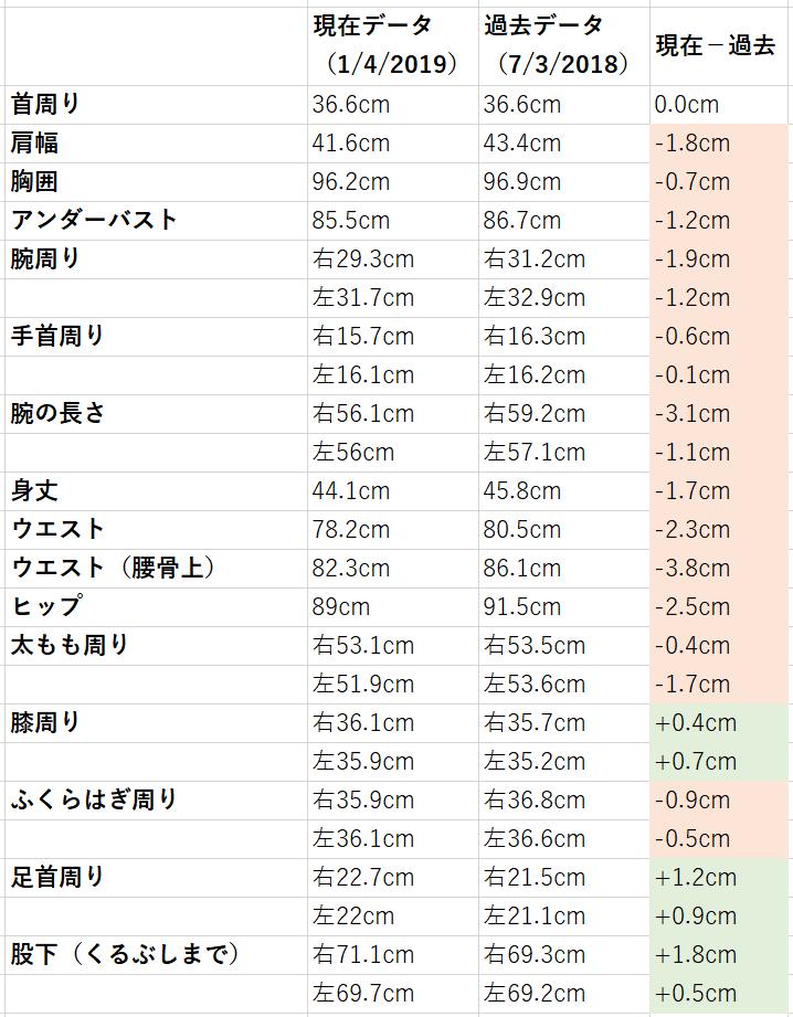 f:id:yutori_blogger:20190104194819p:plain