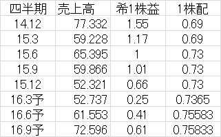 f:id:yutoridesugax:20160624221716p:plain
