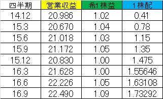f:id:yutoridesugax:20160629210933p:plain