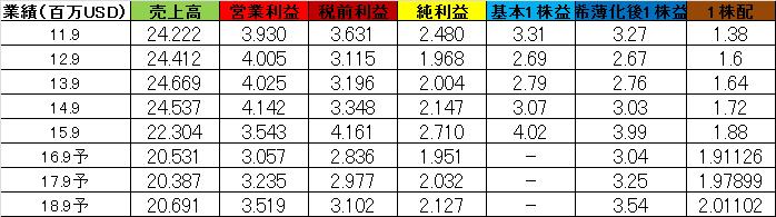 f:id:yutoridesugax:20160630220518p:plain