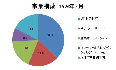 f:id:yutoridesugax:20160630230731p:plain