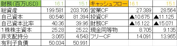 f:id:yutoridesugax:20160702161934p:plain