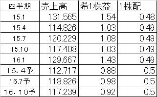 f:id:yutoridesugax:20160702162015p:plain