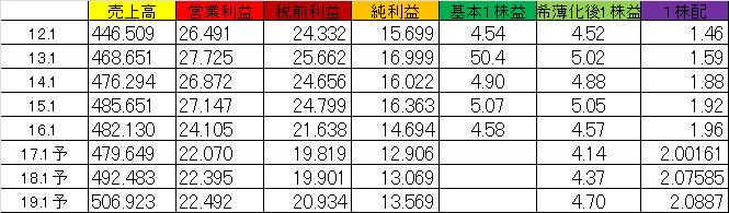 f:id:yutoridesugax:20160702162127p:plain