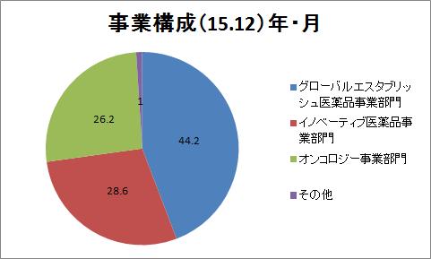 f:id:yutoridesugax:20160705115117p:plain