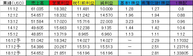 f:id:yutoridesugax:20160705122305p:plain