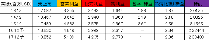 f:id:yutoridesugax:20160705152603p:plain
