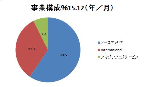 f:id:yutoridesugax:20160707154541p:plain
