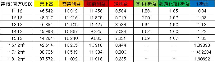 f:id:yutoridesugax:20160707173356p:plain
