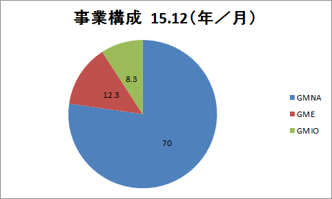 f:id:yutoridesugax:20160711222758p:plain
