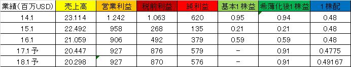 f:id:yutoridesugax:20160713123504p:plain