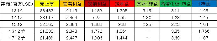 f:id:yutoridesugax:20160726185924p:plain