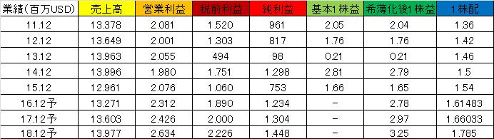 f:id:yutoridesugax:20160803121329p:plain