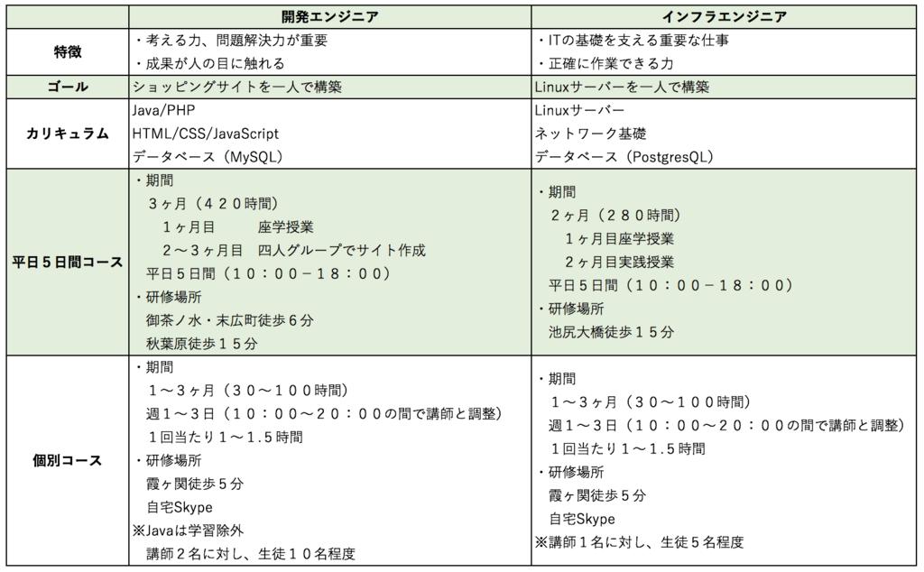 f:id:yutorinrin:20171030122145p:plain