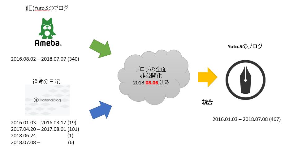 f:id:yutos-public98:20180716201750p:plain
