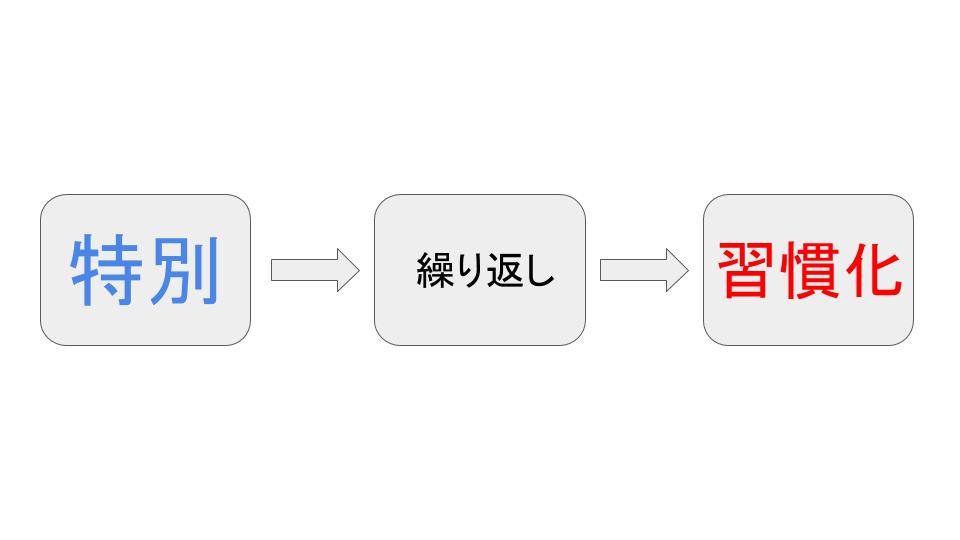 f:id:yuttari-kun:20180709110604p:plain