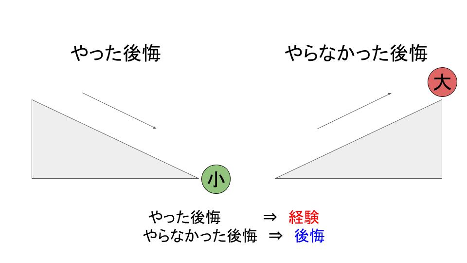f:id:yuttari-kun:20180710173330p:plain