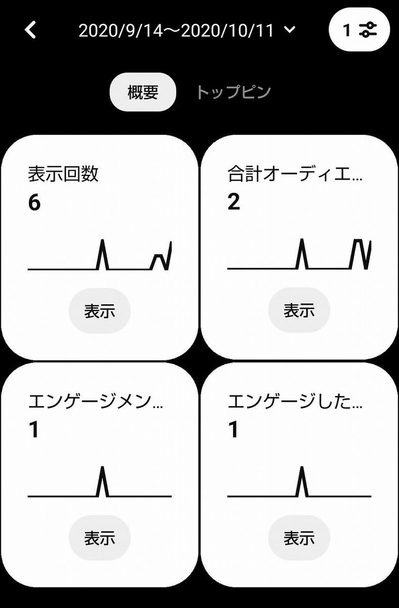ピンタレスト・アナリティクス(検証期間前)