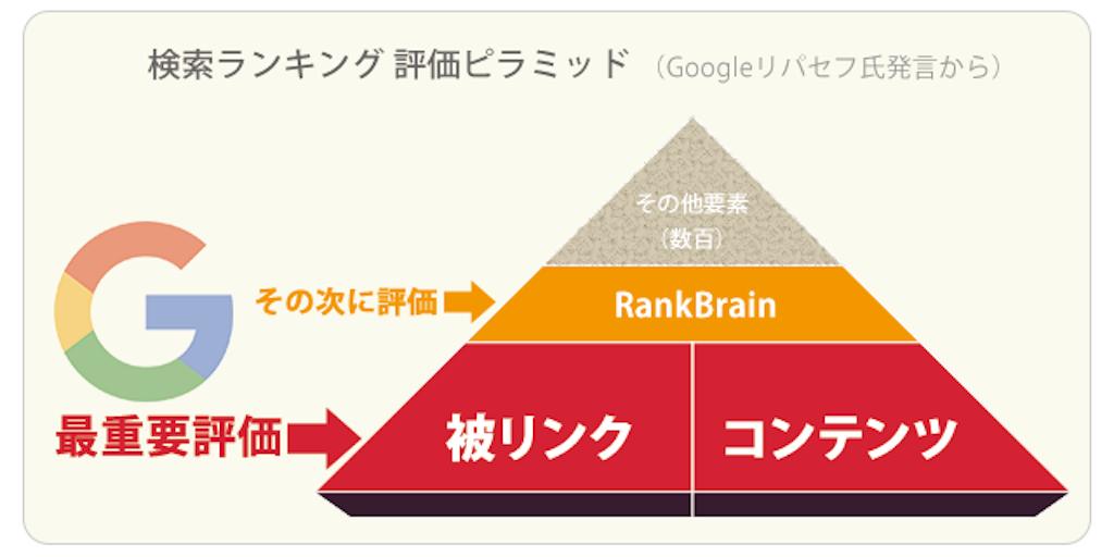 ブログで検索上位を狙う方法