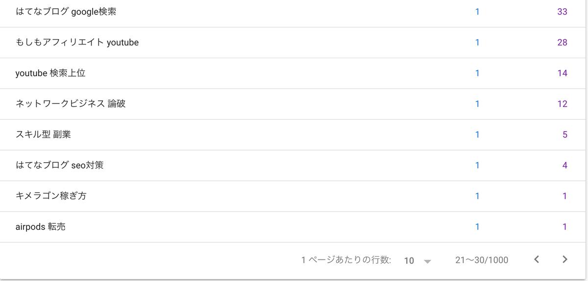 グーグルサーチコンソールの検索クエリ画面