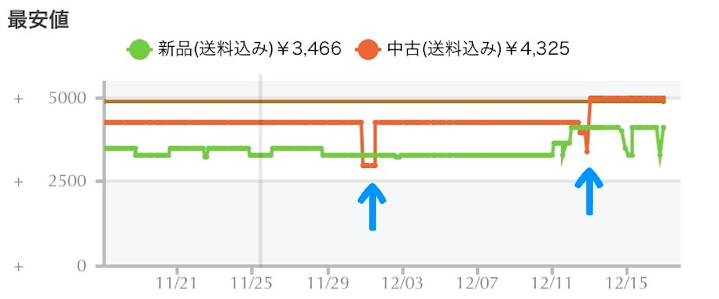 f:id:yuu304810:20191217003039j:image