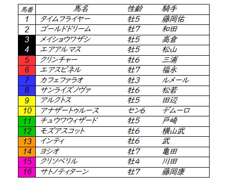 f:id:yuujiikeiba:20201204102458p:plain