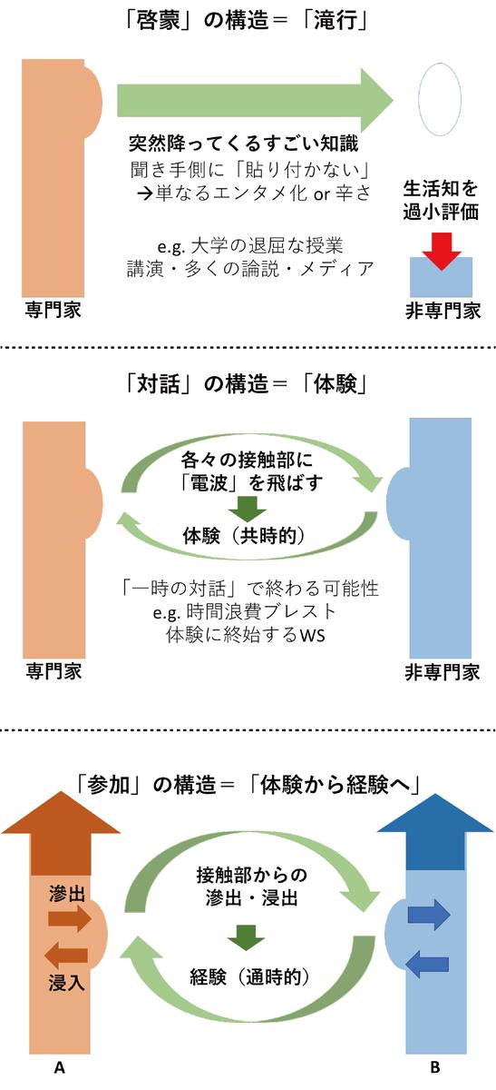f:id:yuuki-philosophia:20190810002838p:plain