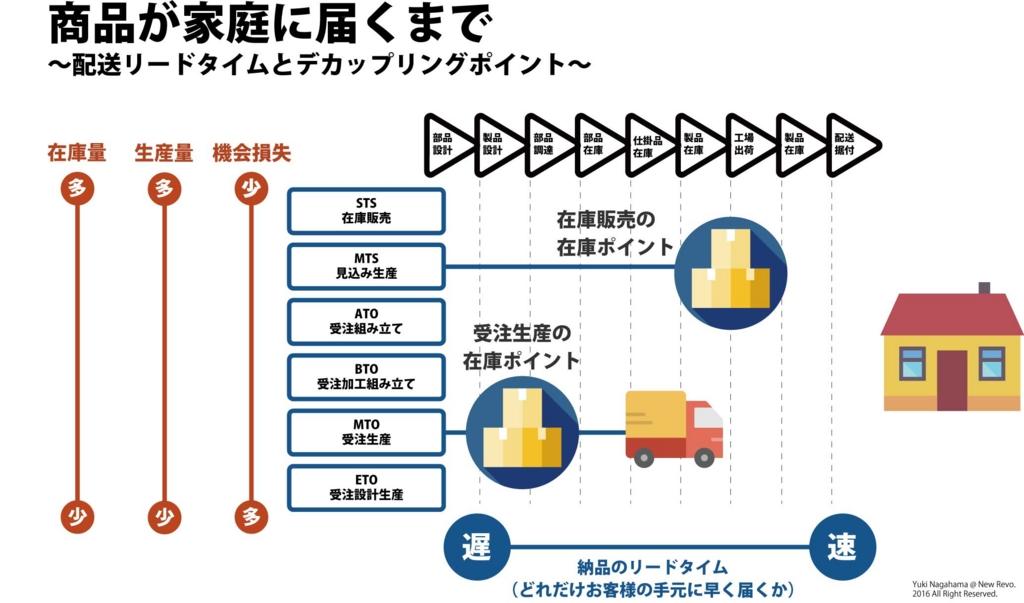 f:id:yuuki4104453:20161115222706j:plain