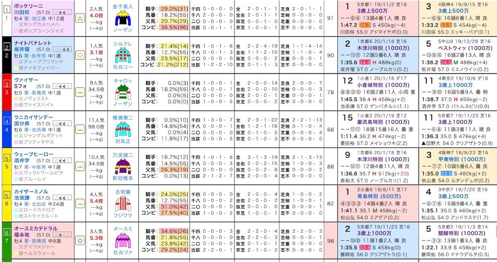 f:id:yuukirena1824:20200131223829j:image