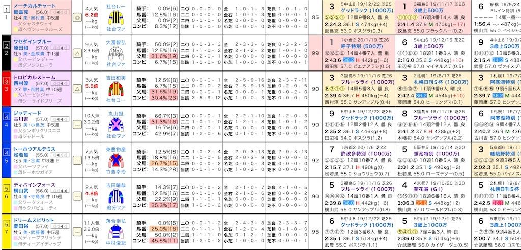 f:id:yuukirena1824:20200131225548j:image