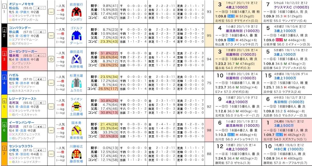 f:id:yuukirena1824:20200207154903j:image