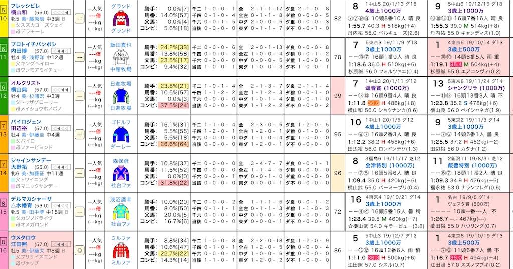 f:id:yuukirena1824:20200208154542j:image