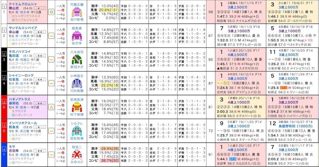 f:id:yuukirena1824:20200208162204j:image