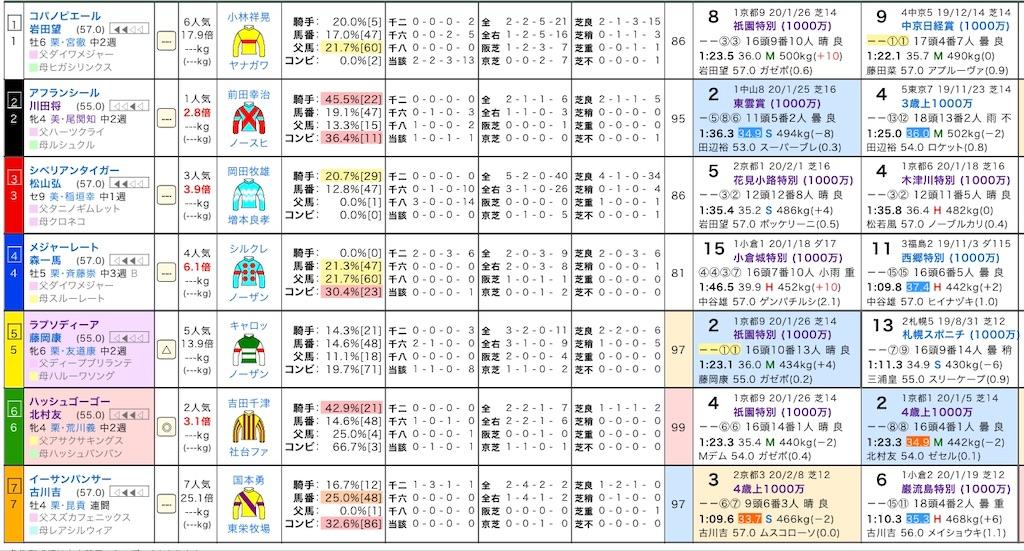 f:id:yuukirena1824:20200214222449j:image
