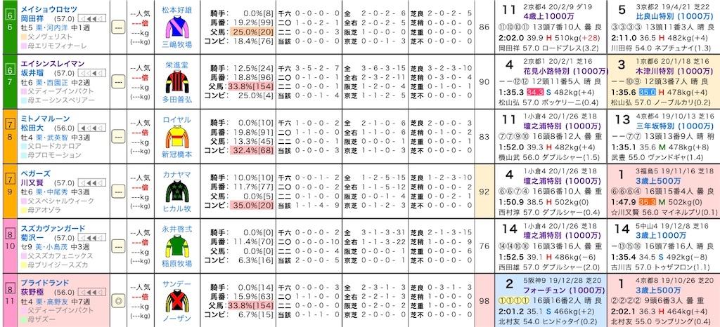 f:id:yuukirena1824:20200222113518j:image