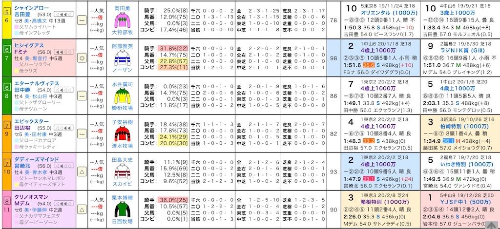 f:id:yuukirena1824:20200228193529j:image