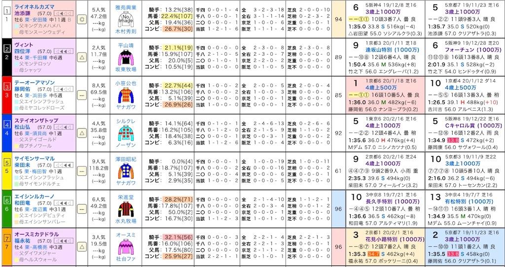f:id:yuukirena1824:20200228220605j:image