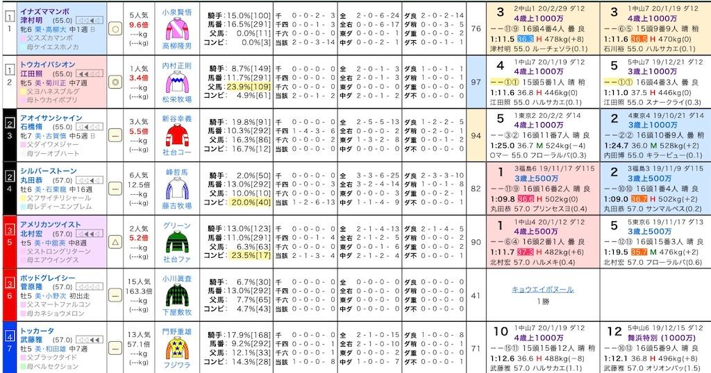 f:id:yuukirena1824:20200314221326j:image