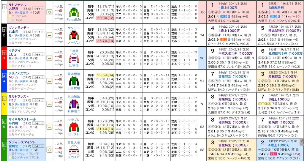 f:id:yuukirena1824:20200320175702j:image