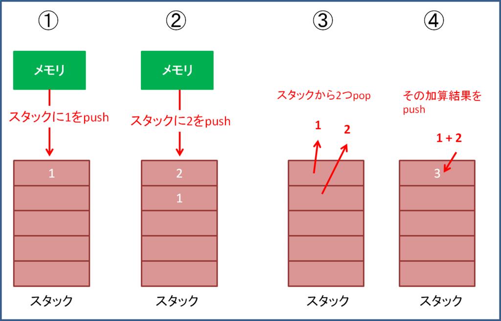 f:id:yuukiyg:20160117014958p:plain