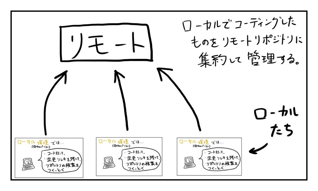 f:id:yuutarou22:20161127104853j:plain