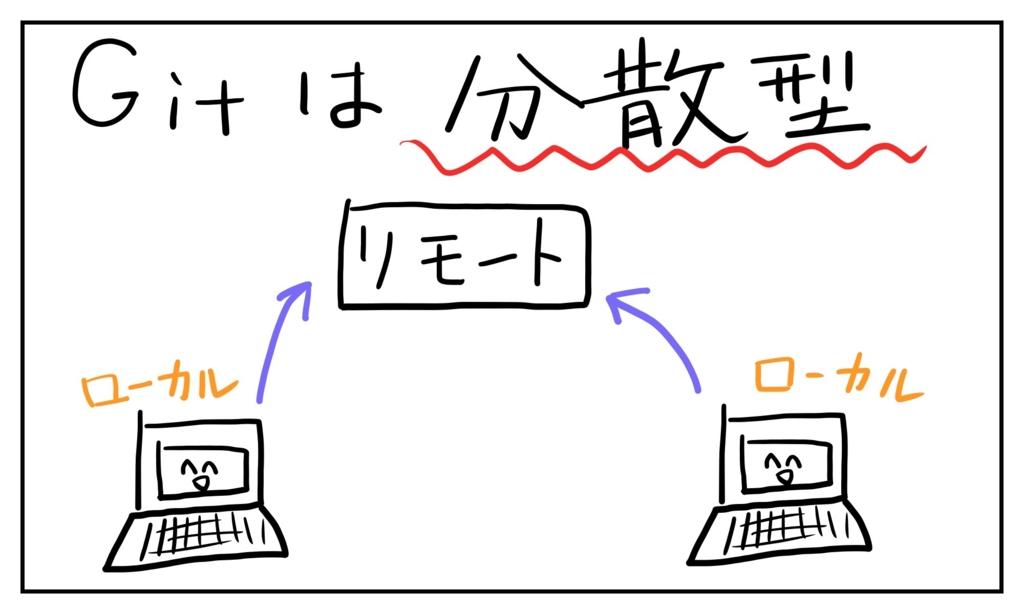 f:id:yuutarou22:20161127104857j:plain