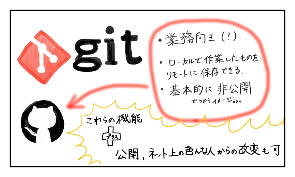 GitとGitHubまとめ