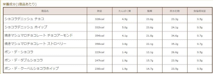 ショコラデニッシュチョコ 栄養成分表示