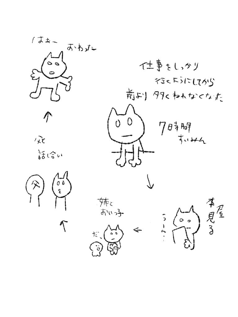 f:id:yuutunaneko:20200109203559p:image
