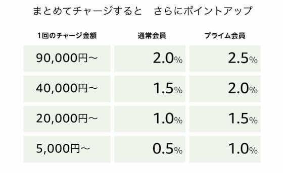 amazonギフト券のチャージ表