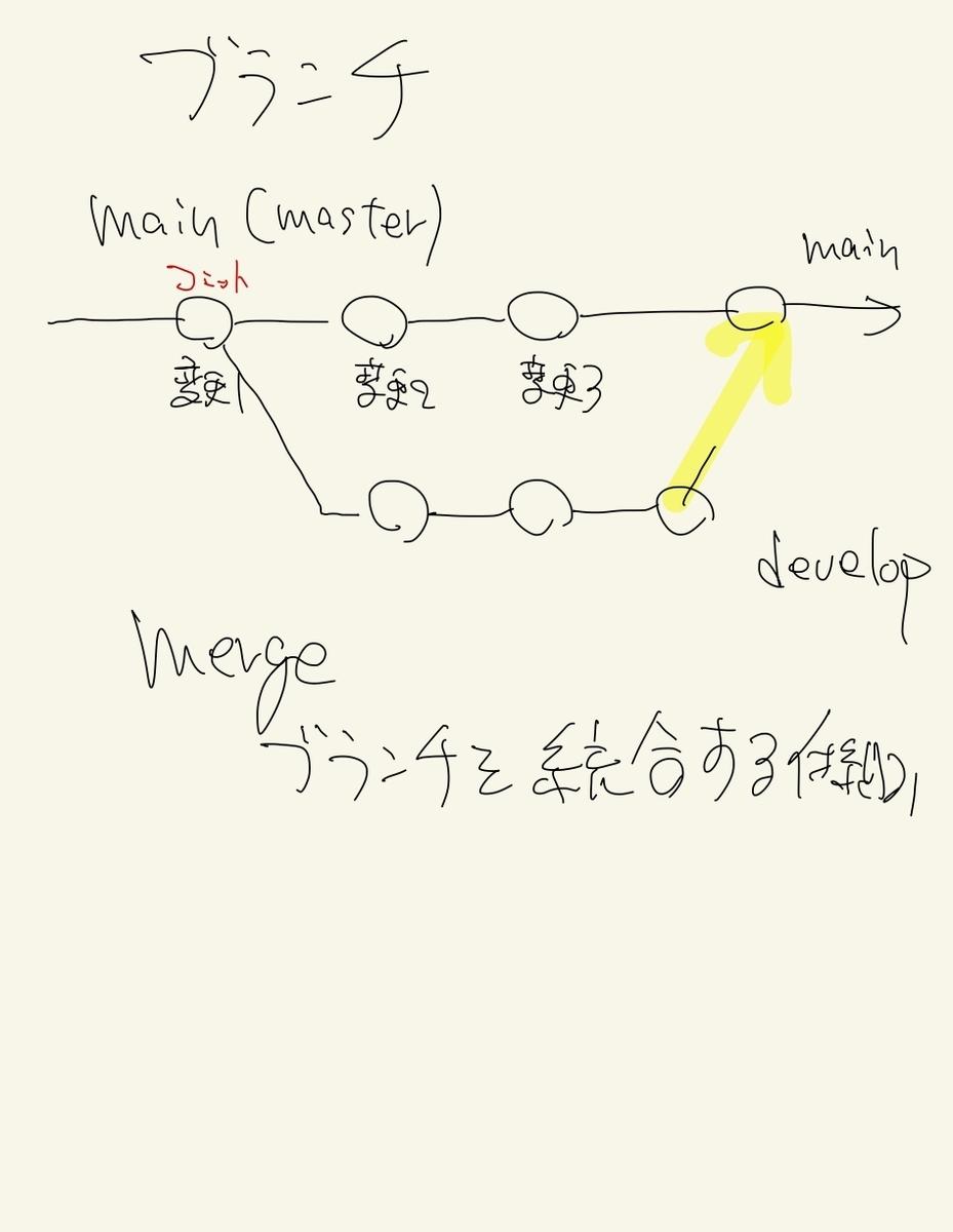 f:id:yuuzoublog:20210627065256j:plain
